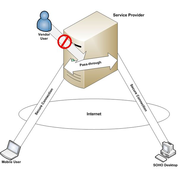 Figure 1: Remote Access