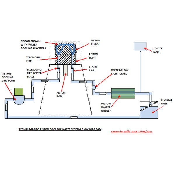 Typical Marine Piston Cooling Flow Diagram