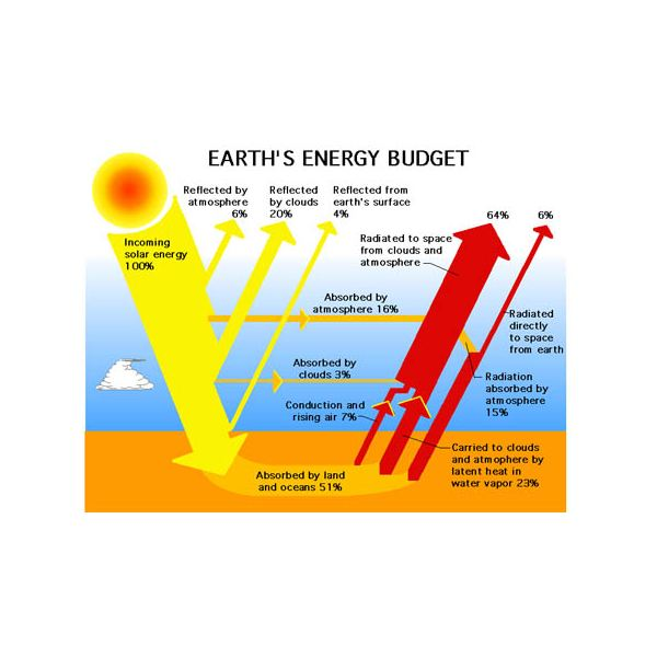 57911main Earth Energy Budget