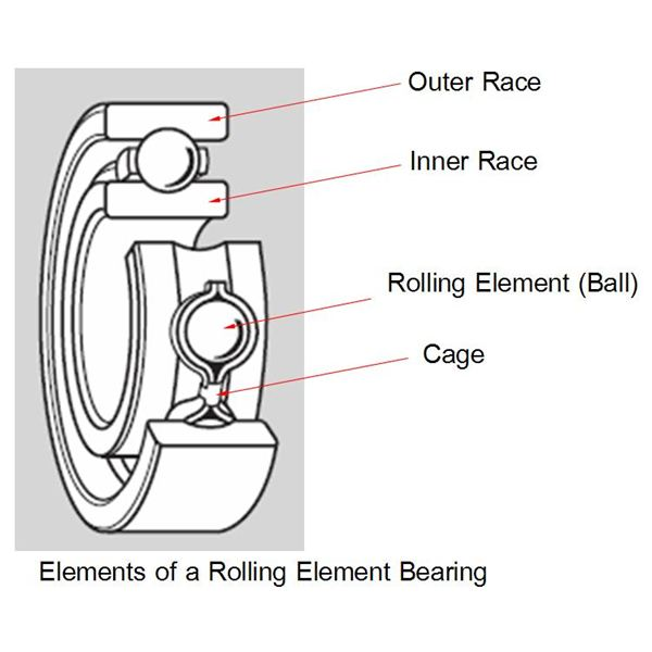 Rolling%20Element%20BEaring%20-%20Elements