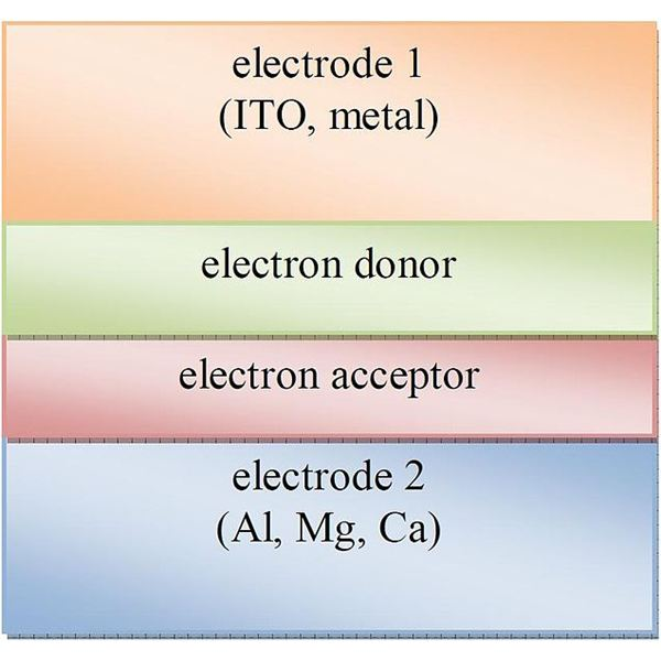 Structure of Multilayer Organic Photovoltaic Cell