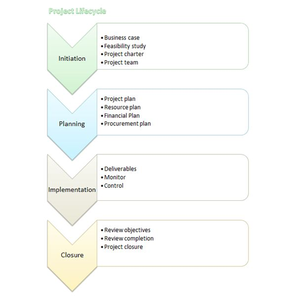 Project Lifecycle Flow Chart Template Word