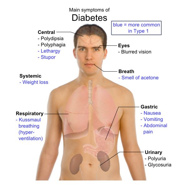 Natural Treatment For Blood Sugar