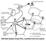 Bell - System Plan