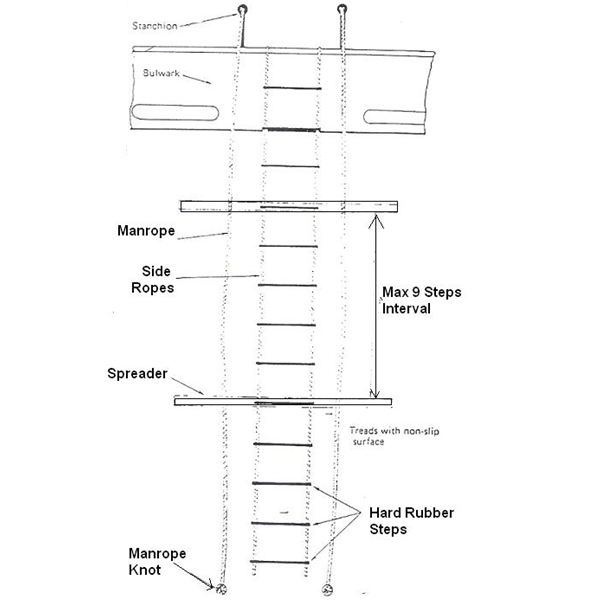 Pilot Ladder Construction And Arrangement Learn How A