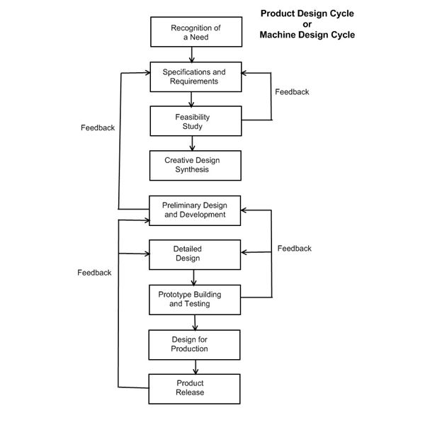 System Design Cycle or Machine Design Cycle: Prototype Building and Testing
