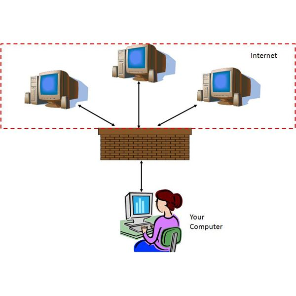 Examples of Network Security Diagrams: illustrating Common Security Methods