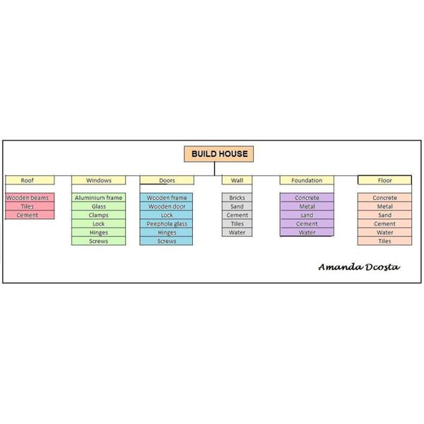 Free Basic Project Plan Samples Templates - Easy project management template