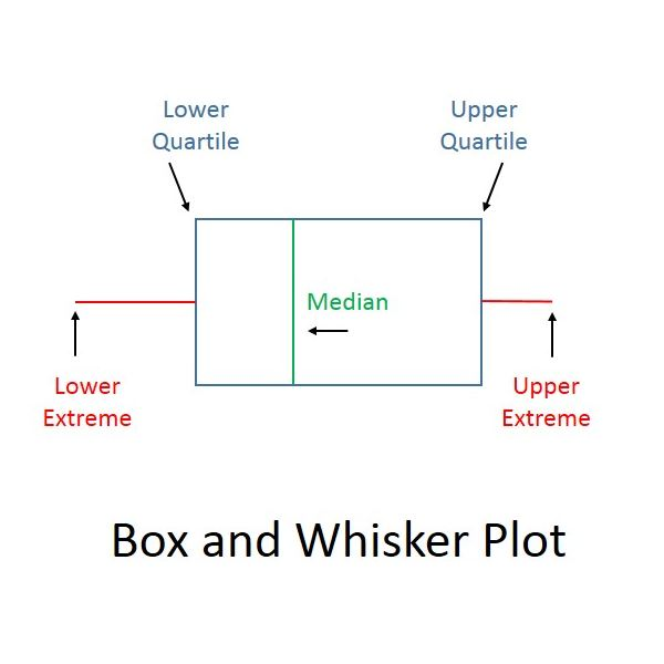 Sample Box and Whisker Plot