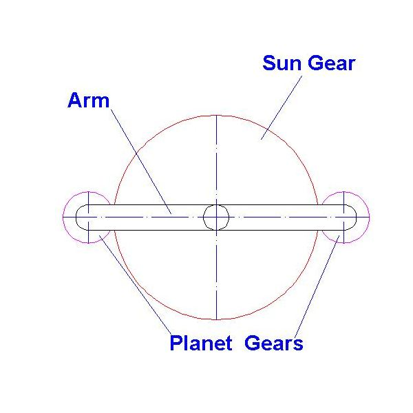 Sun and Planetary Gear
