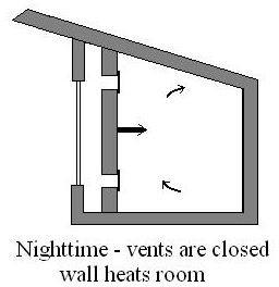 Heat Storage (Trombe) Wall - nighttime