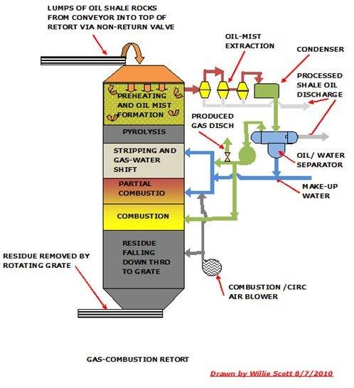 Gas-fired Retort
