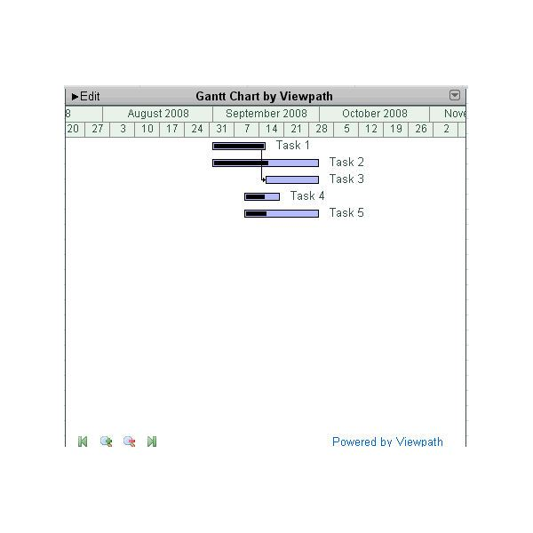 Lean Six Sigma Gantt Chart Examples from Various Software Applications