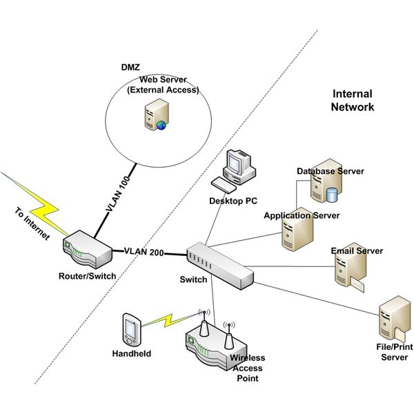 how to design a secure internal network  u0026 remote access