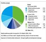 graph portfolio analysis