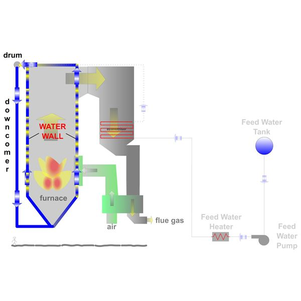 How Power Plant Boiler Works?