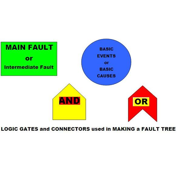 Fault Tree Analysis Template In Excel