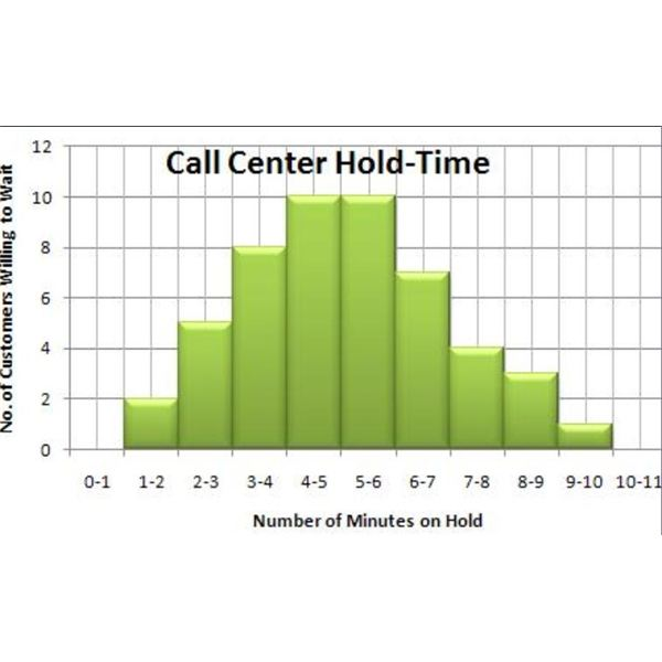 Call Center Hold-Time