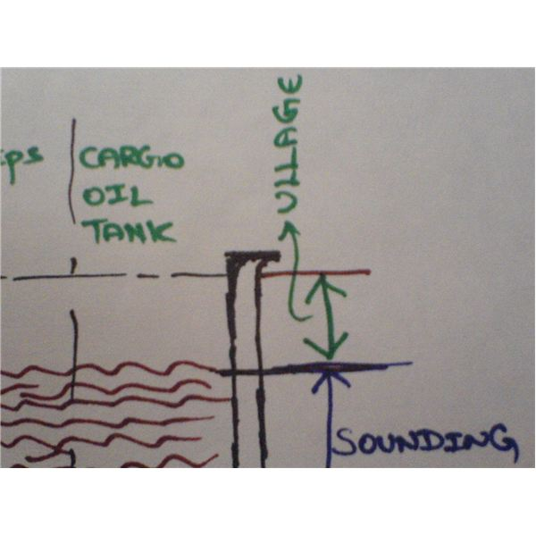 Marine Sounding Equipment: How does sounding work?