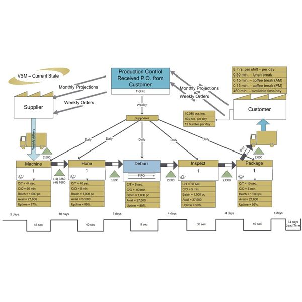 Performing a Lean Manufacturing Value Flow Analysis