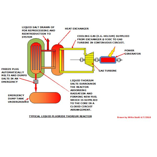 Liquid Fluoride Thorium Reactor
