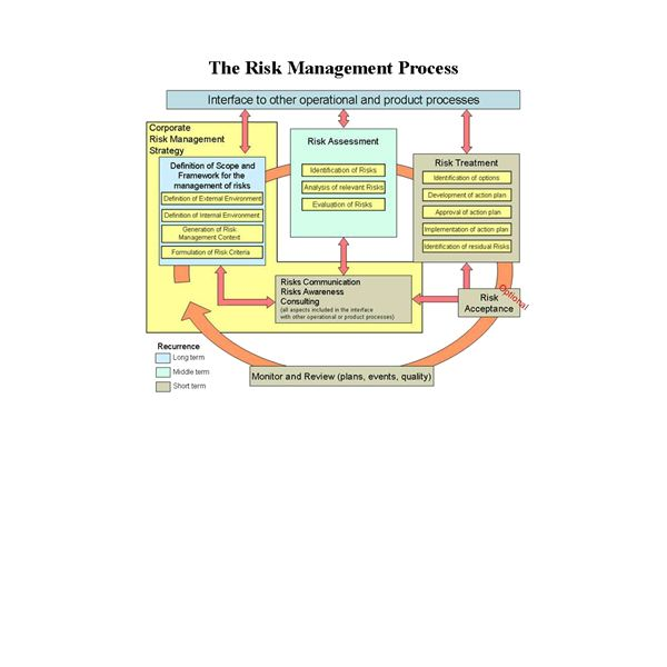 Identifying Internal Risk Factors and External Risks In Project Management