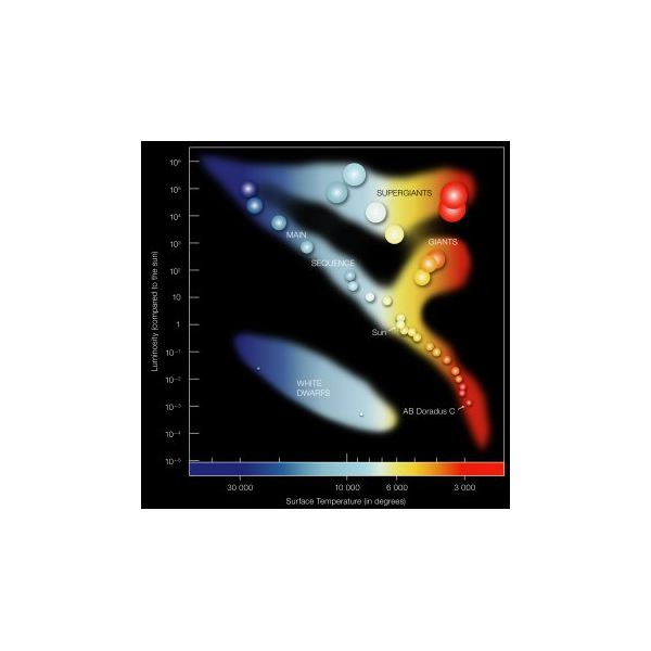 A guide to hertzsprung russell diagrams and stellar evolution hertzsrpung russell diagram credit eso ccuart Choice Image