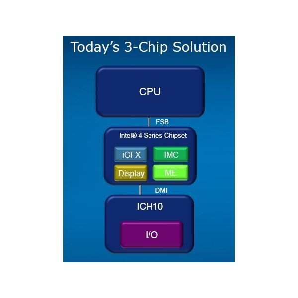 Intel 4 Series Platform with DMI and FSB