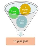 Ultimate Goal Breakdown Template