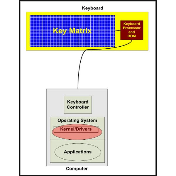 Figure 4: Installed Keylogger