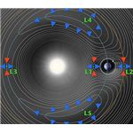 Lagrangian points of the Sun-Earth system. NASA.