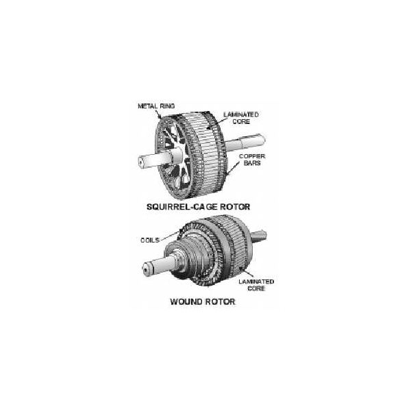Types Of Ac Motors Classification And Uses Of