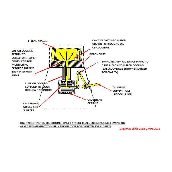 piston cooling oil flow diagram