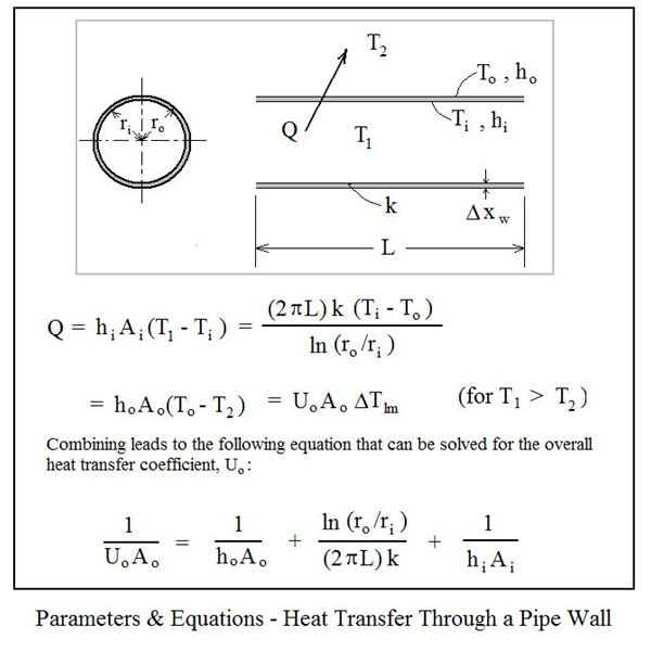 tube heat transfer coefficient