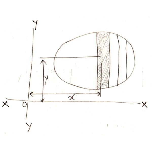 Calculating Moment of Inertia Using Routh's Rule and Through the Method of Integration