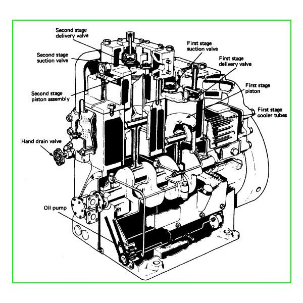 2-Stage Air Compressor