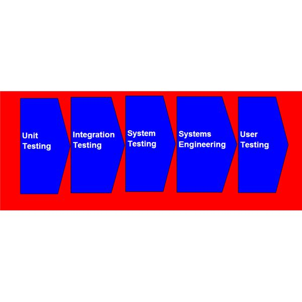 Stages of Software Testing