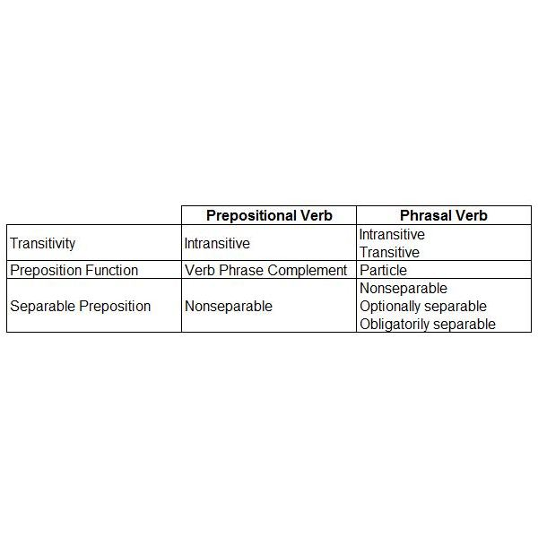 Prepositional Verb and Phrasal Verb Chart
