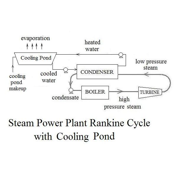 Rankine Cycle with Cooling Pond