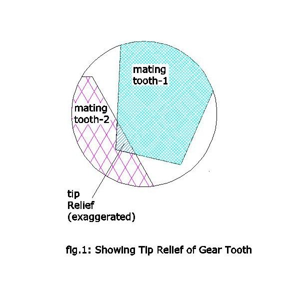 Tip Relief of Gear Tooth