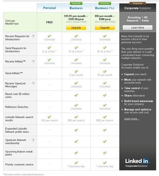 LinkedIn Compare