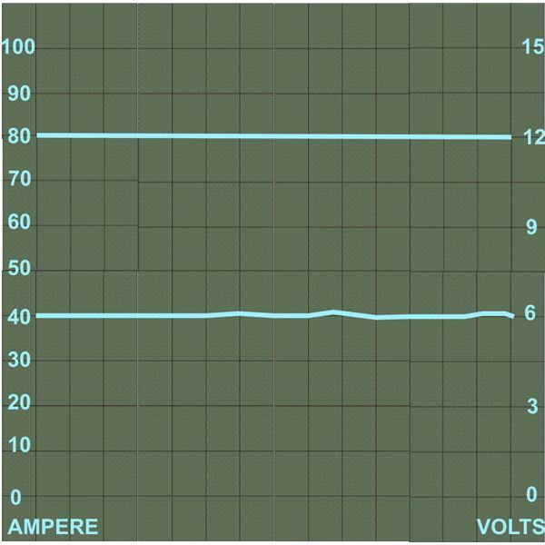Alternator DC Waveform, Current and Voltage at Different Speeds, Image