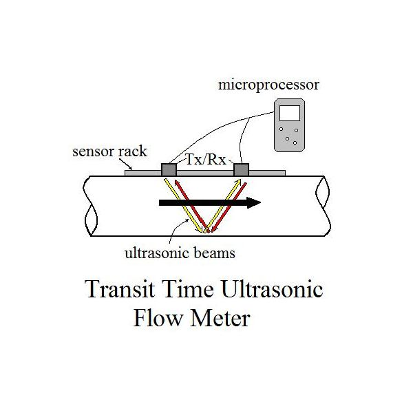 Ultrasonic liquid portable flow meter transit time meter for pipes time of transit ultrasonic flow meter principle of operation ccuart Image collections
