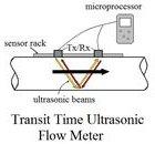 transit time ultrasonic flow meter