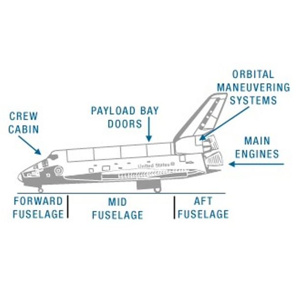 Space Shuttle Main Sections - Image courtesy of NASA