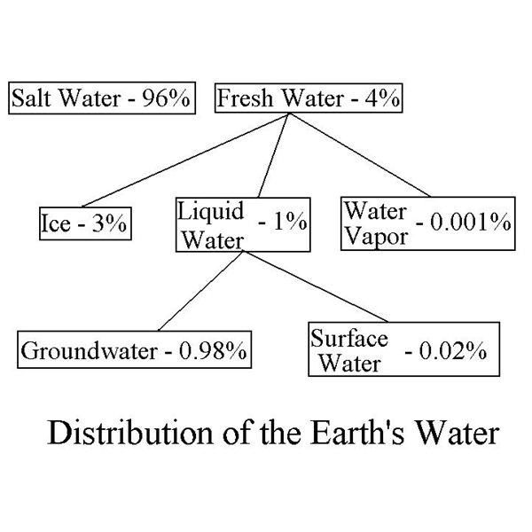 Earth's Water Inventory