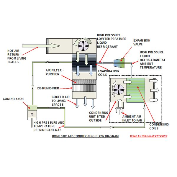 Air Conditioning Unit Layout