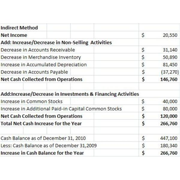 Sample Cash Flow Statement Indirect Method