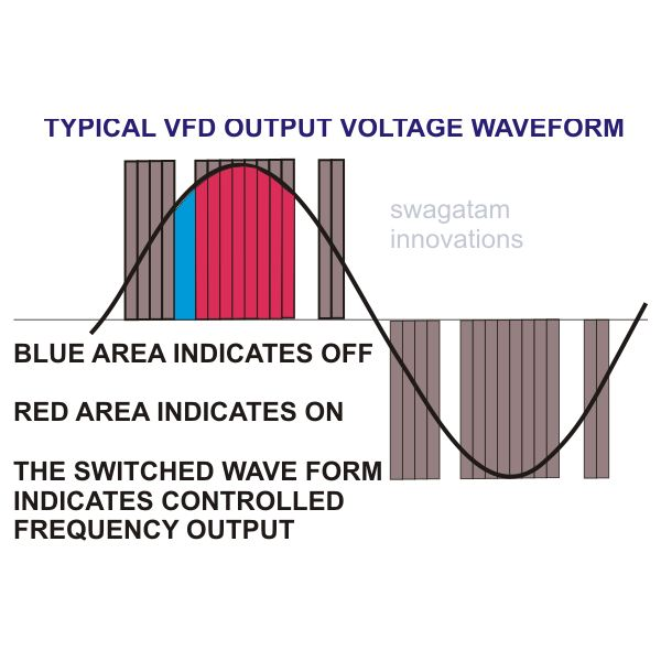 VFD Output Voltage Waveform, Diagram, Image