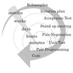 Extreme Programming Software Development Process